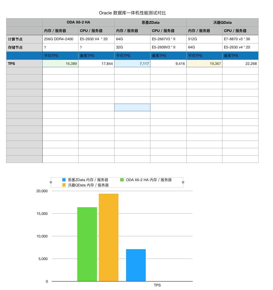 wholesale dealer 7fdfc 570ea Oracle数据库一体机性能对比– 北京星图伟业信息技术有限公司